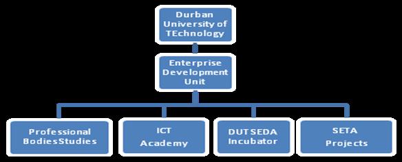 edu_structure