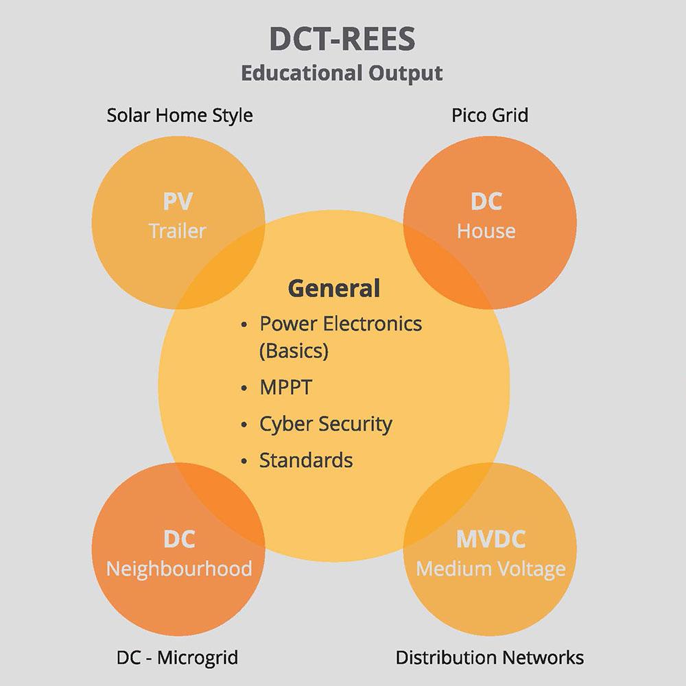 dct-rees diagram